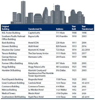 The Conversion and Evolution of Houston's Office Market Properties
