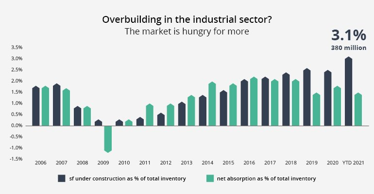 The Data Bite: Overbuilding in the industrial sector is different this cycle, isn't it?