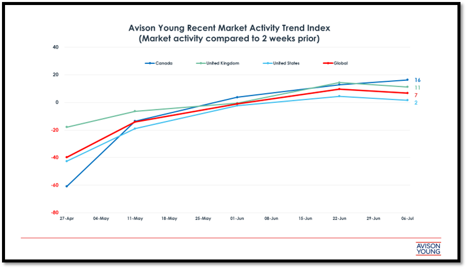 New Market Activity Index Chart from Avison Young Shows an Upward Positive Trend in Commercial Real Estate Around the Globe